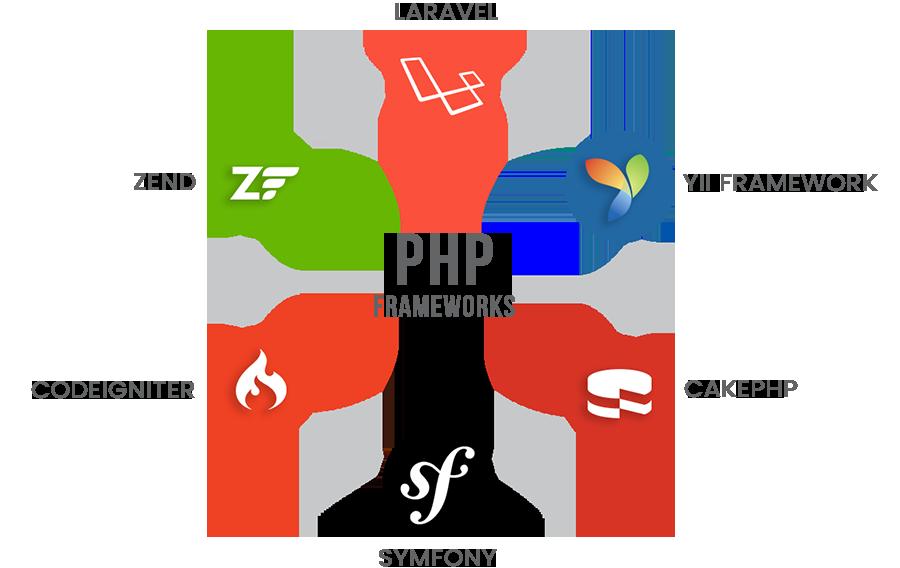 Most popular frameworks